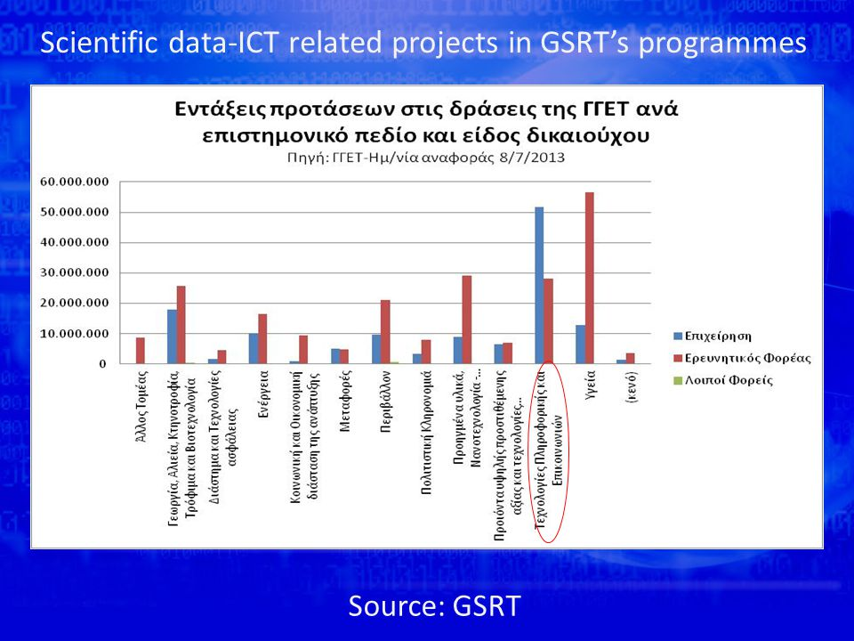 Scientific data-ICT related projects in GSRT's programmes Source: GSRT
