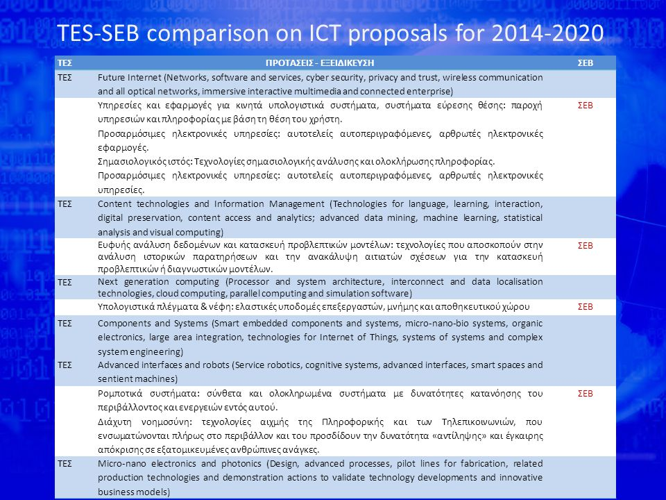 TES-SEB comparison on ICT proposals for 2014-2020 Source: GSRT ΤΕΣΠΡΟΤΑΣΕΙΣ - ΕΞΕΙΔΙΚΕΥΣΗΣΕΒ ΤΕΣ Future Internet (Networks, software and services, cyber security, privacy and trust, wireless communication and all optical networks, immersive interactive multimedia and connected enterprise) Υπηρεσίες και εφαρμογές για κινητά υπολογιστικά συστήματα, συστήματα εύρεσης θέσης: παροχή υπηρεσιών και πληροφορίας με βάση τη θέση του χρήστη.