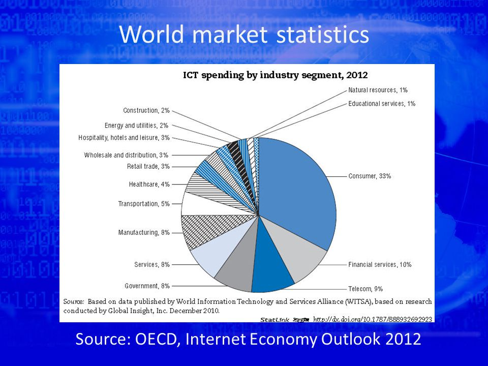 World market statistics Source: OECD, Internet Economy Outlook 2012