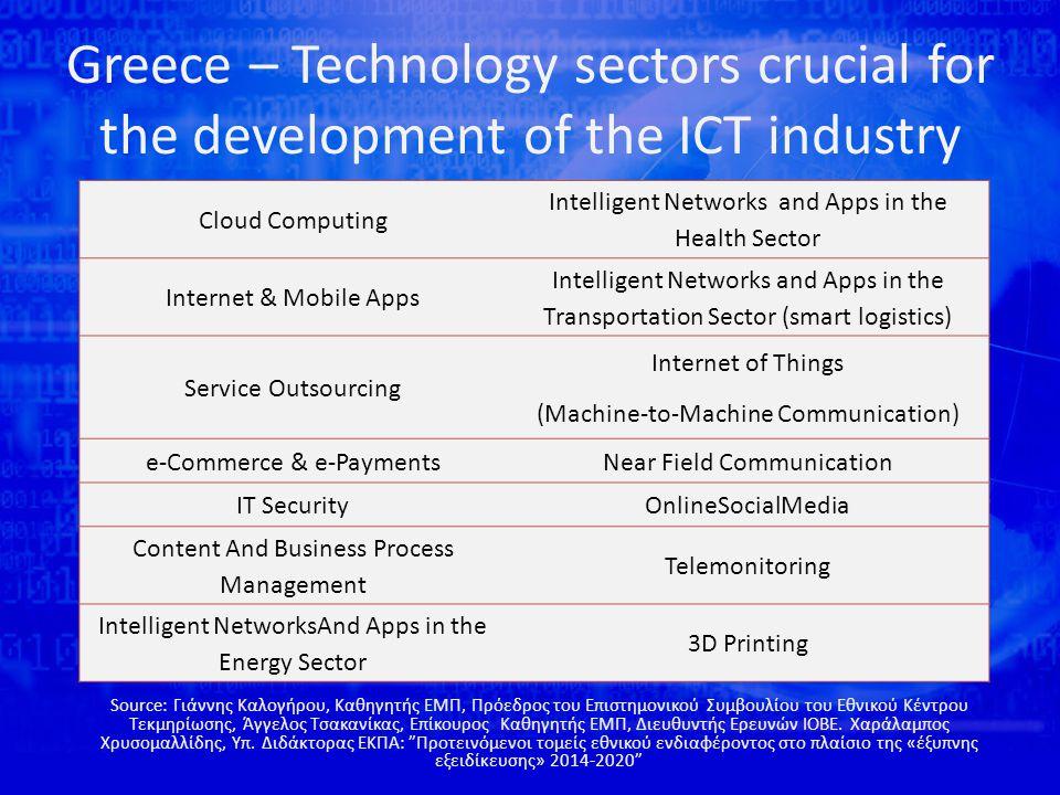 Greece – Cutting edge technologies Source: ΣΕΒ (Ανάπτυξη δικτύου επιχειρηματικής και τεχνολογικής πληροφόρησης, 2012)  Δίκτυα κινητής τηλεφωνία (3G/4G), προηγμένα ασύρματα & ενσύρματα δίκτυα  Δίκτυα αισθητήρων  Υπολογιστικά πλέγματα και νέφη  Υπηρεσίες και εφαρμογές για κινητά υπολογιστικά συστήματα, συστήματα εύρεσης θέσης  Προσαρμόσιμες ηλεκτρονικές υπηρεσίες  Τεχνολογίες Σημασιολογικού Διαδικτύου και τεχνολογίες ολοκλήρωσης πληροφορίας  Τεχνολογίες ευφυούς ανάλυσης δεδομένων και κατασκευής προβλεπτικών μοντέλων (μηχανική μάθηση, εξόρυξη δεδομένων, στατιστική ανάλυση)  Ρομποτικά συστήματα  Περιβάλλοντα Διάχυτης Νοημοσύνης