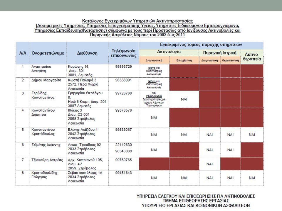 Άλλες δραστηριότητες του Εμπειρογνώμονα στους τομείς: Μη ιονίζουσα ακτινοβολία Ποιοτικοί έλεγχοι συστημάτων εκπομπής μη ιονίζουσας ακτινοβολίας Μηχάνημα Υπερηχογράφων (Ultrasound) Μηχάνημα Μαγνητικής Τομογραφίας (MRI) Μηχάνημα LASER Ραδιοκύμματα κλπ Διδασκαλία Πηγές ιονίζουσας ακτινοβολίας στη Βιομηχανία
