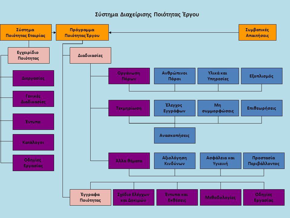Σύστημα Διαχείρισης Ποιότητας Έργου Σύστημα Ποιότητας Εταιρίας Συμβατικές Απαιτήσεις Πρόγραμμα Ποιότητας Έργου Εγχειρίδιο Ποιότητας Διεργασίες Γενικές