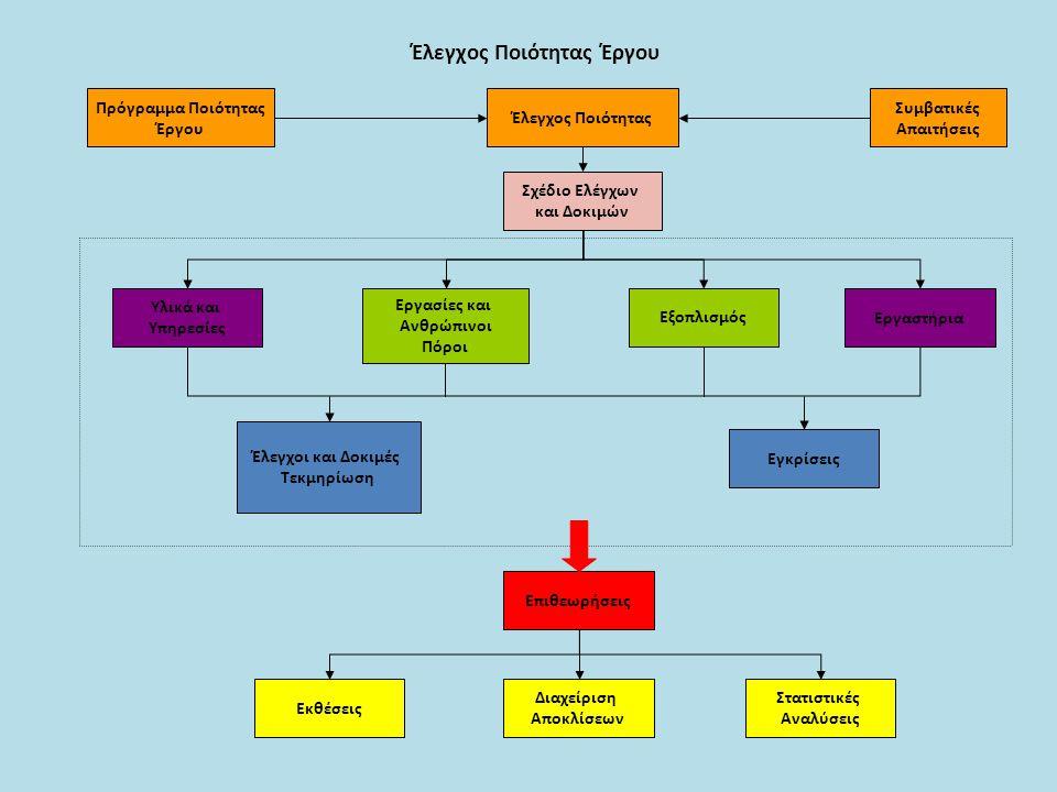 Έλεγχος Ποιότητας Έργου Πρόγραμμα Ποιότητας Έργου Συμβατικές Απαιτήσεις Έλεγχος Ποιότητας Υλικά και Υπηρεσίες Σχέδιο Ελέγχων και Δοκιμών Εργασίες και