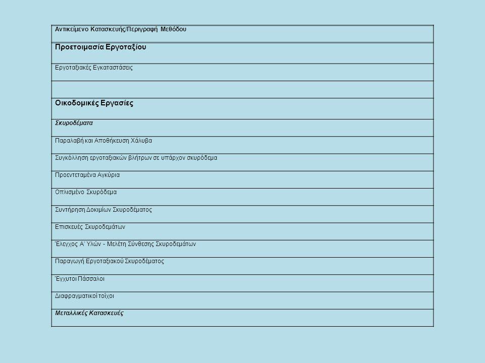Αντικείμενο Κατασκευής/Περιγραφή Μεθόδου Προετοιμασία Εργοταξίου Εργοταξιακές Εγκαταστάσεις Οικοδομικές Εργασίες Σκυροδέματα Παραλαβή και Αποθήκευση Χ