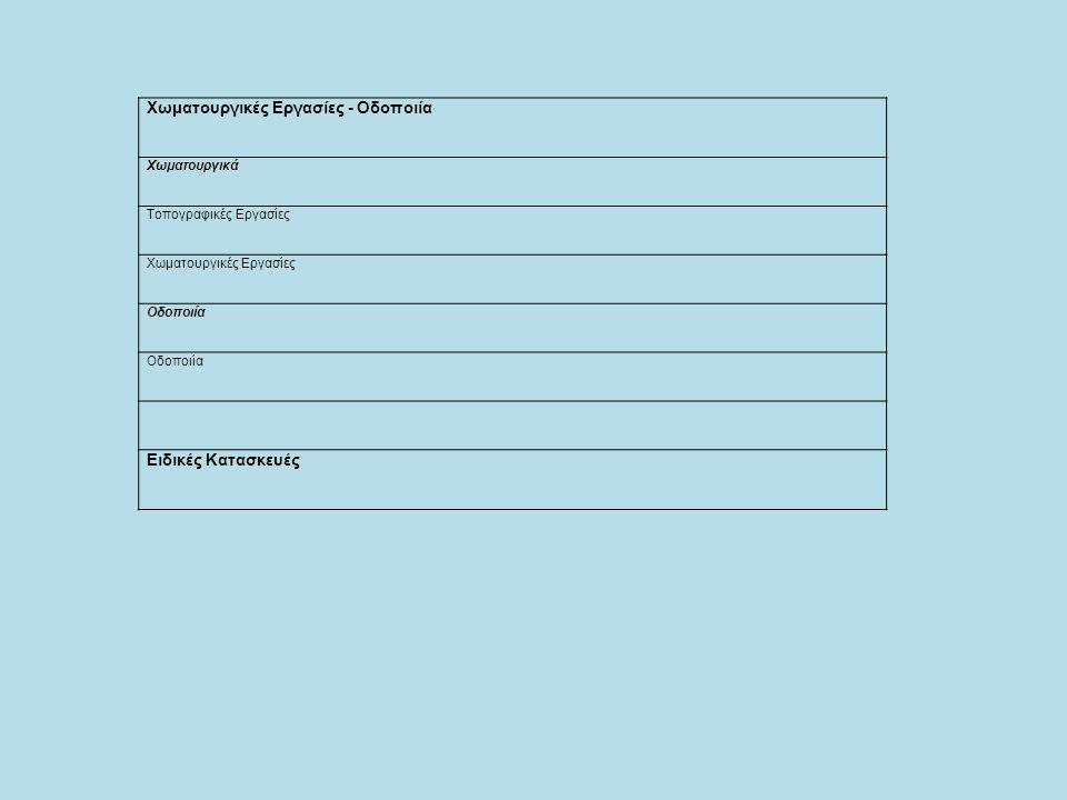 Χωματουργικές Εργασίες - Οδοποιία Χωματουργικά Τοπογραφικές Εργασίες Χωματουργικές Εργασίες Οδοποιία Ειδικές Κατασκευές