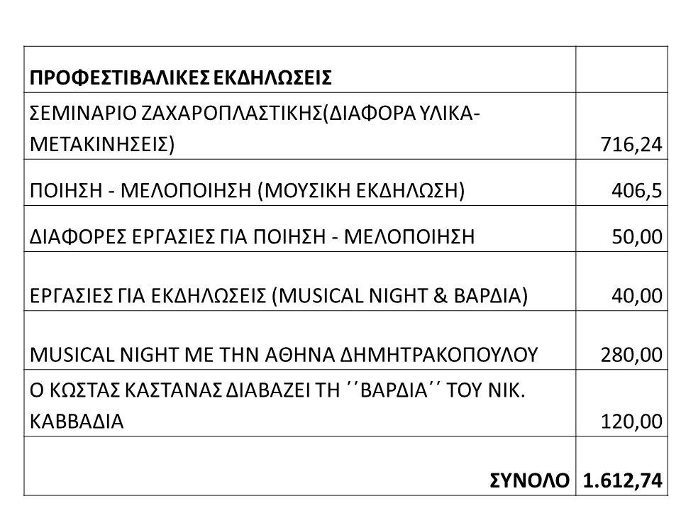 ΠΡΟΦΕΣΤΙΒΑΛΙΚΕΣ ΕΚΔΗΛΩΣΕΙΣ ΣΕΜΙΝΑΡΙΟ ΖΑΧΑΡΟΠΛΑΣΤΙΚΗΣ(ΔΙΑΦΟΡΑ ΥΛΙΚΑ- ΜΕΤΑΚΙΝΗΣΕΙΣ)716,24 ΠΟΙΗΣΗ - ΜΕΛΟΠΟΙΗΣΗ (ΜΟΥΣΙΚΗ ΕΚΔΗΛΩΣΗ)406,5 ΔΙΑΦΟΡΕΣ ΕΡΓΑΣΙΕΣ ΓΙΑ ΠΟΙΗΣΗ - ΜΕΛΟΠΟΙΗΣΗ50,00 ΕΡΓΑΣΙΕΣ ΓΙΑ ΕΚΔΗΛΩΣΕΙΣ (MUSICAL NIGHT & ΒΑΡΔΙΑ)40,00 MUSICAL NIGHT ΜΕ ΤΗΝ ΑΘΗΝΑ ΔΗΜΗΤΡΑΚΟΠΟΥΛΟΥ280,00 Ο ΚΩΣΤΑΣ ΚΑΣΤΑΝΑΣ ΔΙΑΒΑΖΕΙ ΤΗ ΄΄ΒΑΡΔΙΑ΄΄ ΤΟΥ ΝΙΚ.