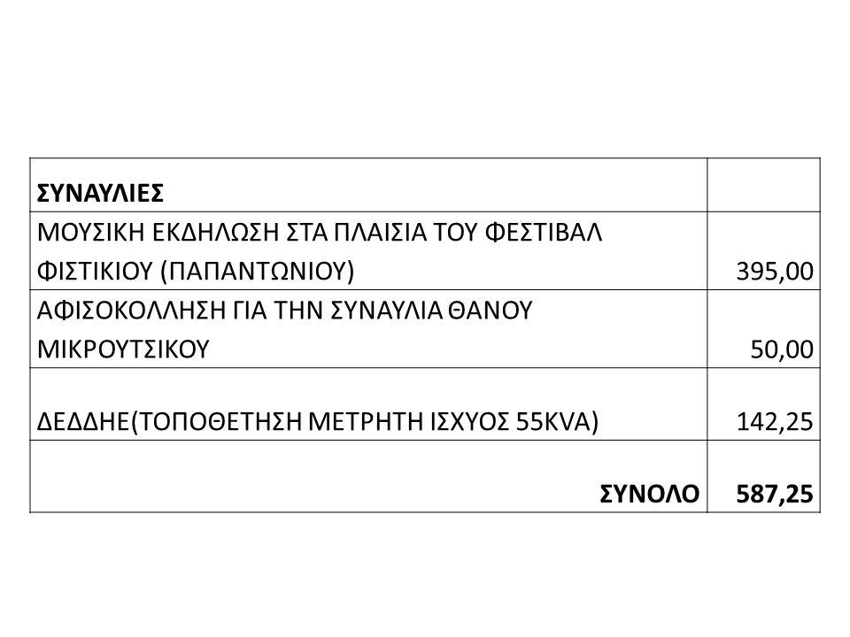 ΣΥΝΑΥΛΙΕΣ ΜΟΥΣΙΚΗ ΕΚΔΗΛΩΣΗ ΣΤΑ ΠΛΑΙΣΙΑ ΤΟΥ ΦΕΣΤΙΒΑΛ ΦΙΣΤΙΚΙΟΥ (ΠΑΠΑΝΤΩΝΙΟΥ)395,00 ΑΦΙΣΟΚΟΛΛΗΣΗ ΓΙΑ ΤΗΝ ΣΥΝΑΥΛΙΑ ΘΑΝΟΥ ΜΙΚΡΟΥΤΣΙΚΟΥ50,00 ΔΕΔΔΗΕ(ΤΟΠΟΘΕΤΗΣΗ ΜΕΤΡΗΤΗ ΙΣΧΥΟΣ 55KVA)142,25 ΣΥΝΟΛΟ587,25