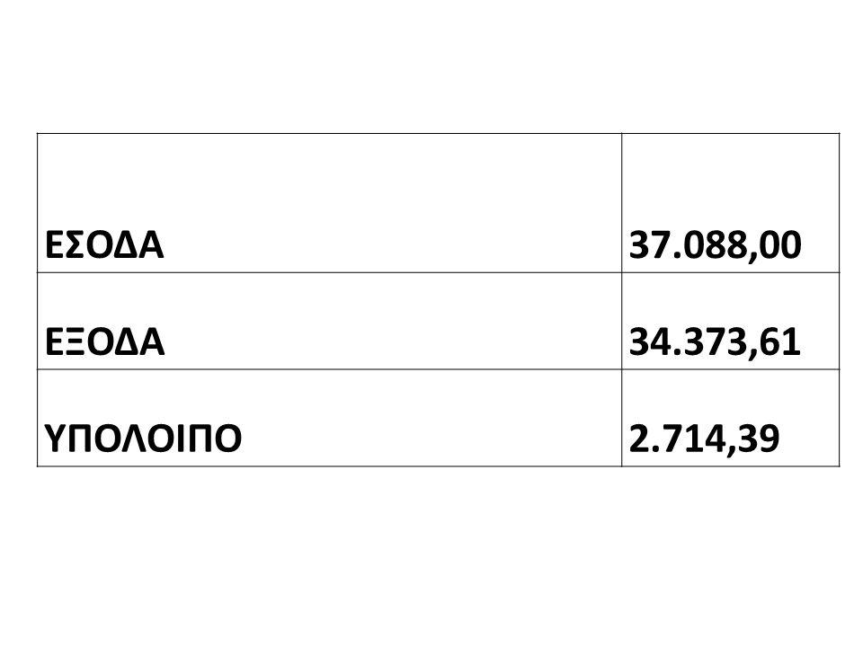 ΕΣΟΔΑ37.088,00 ΕΞΟΔΑ34.373,61 ΥΠΟΛΟΙΠΟ2.714,39