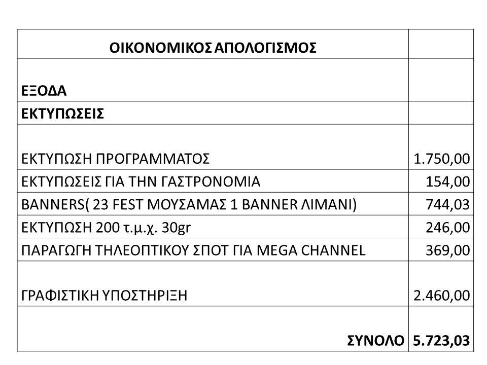 ΟΙΚΟΝΟΜΙΚΟΣ ΑΠΟΛΟΓΙΣΜΟΣ ΕΞΟΔΑ ΕΚΤΥΠΩΣΕΙΣ ΕΚΤΥΠΩΣΗ ΠΡΟΓΡΑΜΜΑΤΟΣ1.750,00 ΕΚΤΥΠΩΣΕΙΣ ΓΙΑ ΤΗΝ ΓΑΣΤΡΟΝΟΜΙΑ154,00 BANNERS( 23 FEST ΜΟΥΣΑΜΑΣ 1 BANNER ΛΙΜΑΝΙ)744,03 ΕΚΤΥΠΩΣΗ 200 τ.μ.χ.