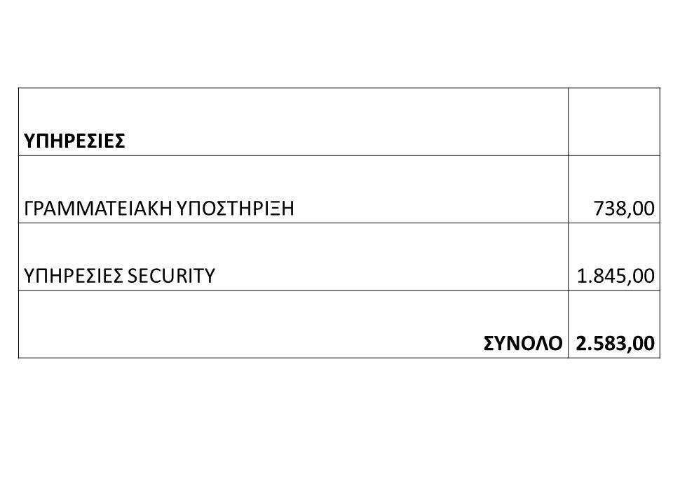 ΥΠΗΡΕΣΙΕΣ ΓΡΑΜΜΑΤΕΙΑΚΗ ΥΠΟΣΤΗΡΙΞΗ738,00 ΥΠΗΡΕΣΙΕΣ SECURITY1.845,00 ΣΥΝΟΛΟ2.583,00
