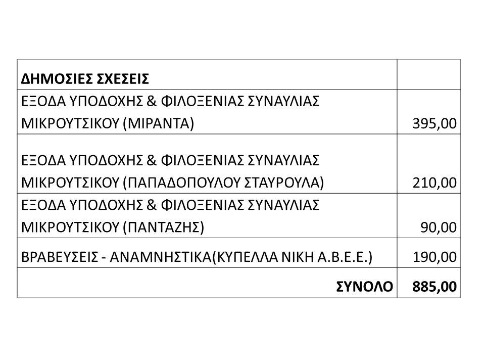 ΔΗΜΟΣΙΕΣ ΣΧΕΣΕΙΣ ΕΞΟΔΑ ΥΠΟΔΟΧΗΣ & ΦΙΛΟΞΕΝΙΑΣ ΣΥΝΑΥΛΙΑΣ ΜΙΚΡΟΥΤΣΙΚΟΥ (ΜΙΡΑΝΤΑ)395,00 ΕΞΟΔΑ ΥΠΟΔΟΧΗΣ & ΦΙΛΟΞΕΝΙΑΣ ΣΥΝΑΥΛΙΑΣ ΜΙΚΡΟΥΤΣΙΚΟΥ (ΠΑΠΑΔΟΠΟΥΛΟΥ ΣΤΑΥΡΟΥΛΑ)210,00 ΕΞΟΔΑ ΥΠΟΔΟΧΗΣ & ΦΙΛΟΞΕΝΙΑΣ ΣΥΝΑΥΛΙΑΣ ΜΙΚΡΟΥΤΣΙΚΟΥ (ΠΑΝΤΑΖΗΣ)90,00 ΒΡΑΒΕΥΣΕΙΣ - ΑΝΑΜΝΗΣΤΙΚΑ(ΚΥΠΕΛΛΑ ΝΙΚΗ Α.Β.Ε.Ε.)190,00 ΣΥΝΟΛΟ885,00