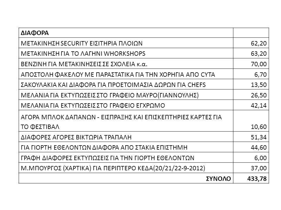 ΔΙΑΦΟΡΑ ΜΕΤΑΚΙΝΗΣΗ SECURITY ΕΙΣΙΤΗΡΙΑ ΠΛΟΙΩΝ62,20 ΜΕΤΑΚΙΝΗΣΗ ΓΙΑ ΤΟ ΛΑΓΗΝΙ WHORKSHOPS63,20 ΒΕΝΖΙΝΗ ΓΙΑ ΜΕΤΑΚΙΝΗΣΕΙΣ ΣΕ ΣΧΟΛΕΙΑ κ.α.70,00 ΑΠΟΣΤΟΛΗ ΦΑΚΕΛΟΥ ΜΕ ΠΑΡΑΣΤΑΤΙΚΑ ΓΙΑ ΤΗΝ ΧΟΡΗΓΙΑ ΑΠΟ CYTA6,70 ΣΑΚΟΥΛΑΚΙΑ ΚΑΙ ΔΙΑΦΟΡΑ ΓΙΑ ΠΡΟΕΤΟΙΜΑΣΙΑ ΔΩΡΩΝ ΓΙΑ CHEFS13,50 ΜΕΛΑΝΙΑ ΓΙΑ ΕΚΤΥΠΩΣΕΙΣ ΣΤΟ ΓΡΑΦΕΙΟ ΜΑΥΡΟ(ΓΙΑΝΝΟΥΛΗΣ)26,50 ΜΕΛΑΝΙΑ ΓΙΑ ΕΚΤΥΠΩΣΕΙΣ ΣΤΟ ΓΡΑΦΕΙΟ ΕΓΧΡΩΜΟ42,14 ΑΓΟΡΑ ΜΠΛΟΚ ΔΑΠΑΝΩΝ - ΕΙΣΠΡΑΞΗΣ ΚΑΙ ΕΠΙΣΚΕΠΤΗΡΙΕΣ ΚΑΡΤΕΣ ΓΙΑ ΤΟ ΦΕΣΤΙΒΑΛ10,60 ΔΙΑΦΟΡΕΣ ΑΓΟΡΕΣ ΒΙΚΤΩΡΙΑ ΤΡΑΠΑΛΗ51,34 ΓΙΑ ΓΙΟΡΤΗ ΕΘΕΛΟΝΤΩΝ ΔΙΑΦΟΡΑ ΑΠΟ ΣΤΑΚΙΑ ΕΠΙΣΤΗΜΗ44,60 ΓΡΑΦΗ ΔΙΑΦΟΡΕΣ ΕΚΤΥΠΩΣΕΙΣ ΓΙΑ ΤΗΝ ΓΙΟΡΤΗ ΕΘΕΛΟΝΤΩΝ6,00 Μ.ΜΠΟΥΡΓΟΣ (ΧΑΡΤΙΚΑ) ΓΙΑ ΠΕΡΙΠΤΕΡΟ ΚΕΔΑ(20/21/22-9-2012)37,00 ΣΥΝΟΛΟ433,78