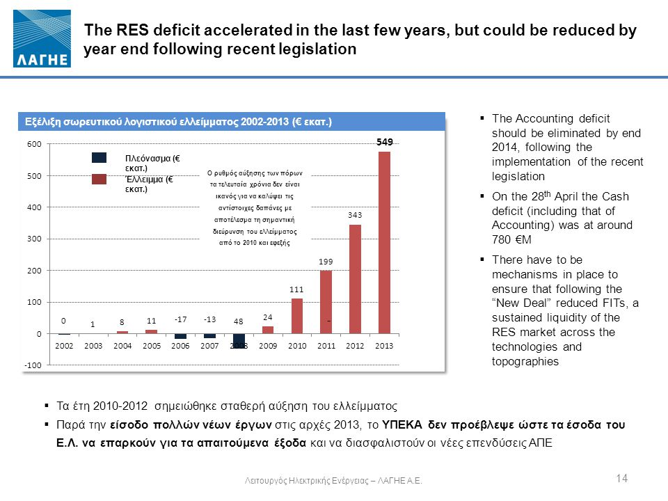 The RES deficit accelerated in the last few years, but could be reduced by year end following recent legislation Λειτουργός Ηλεκτρικής Ενέργειας – ΛΑΓ