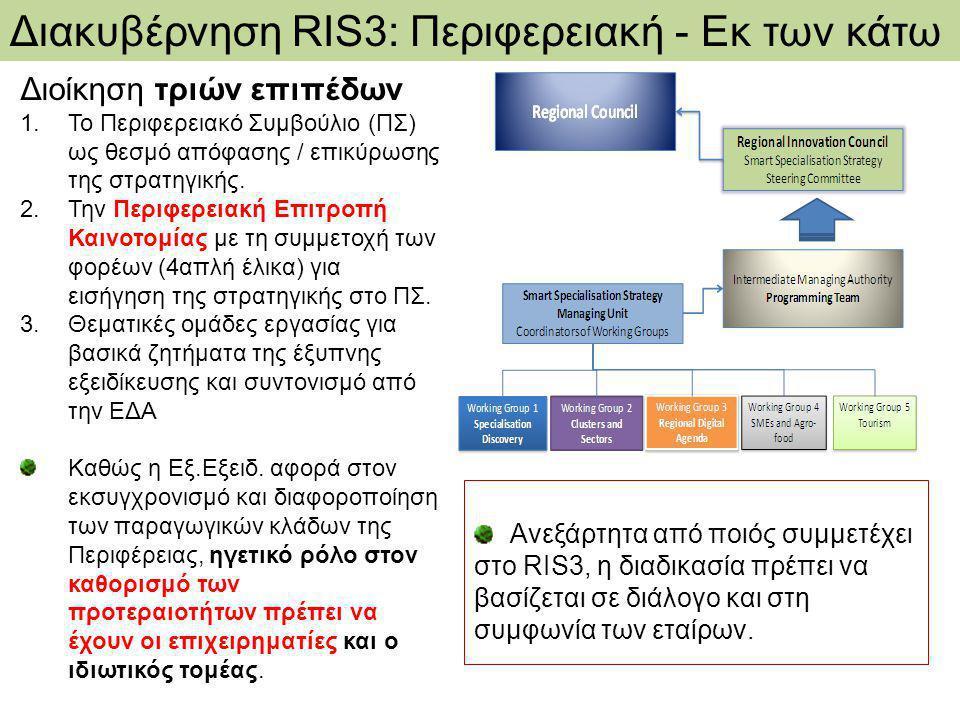 Διοίκηση τριών επιπέδων 1.Το Περιφερειακό Συμβούλιο (ΠΣ) ως θεσμό απόφασης / επικύρωσης της στρατηγικής.