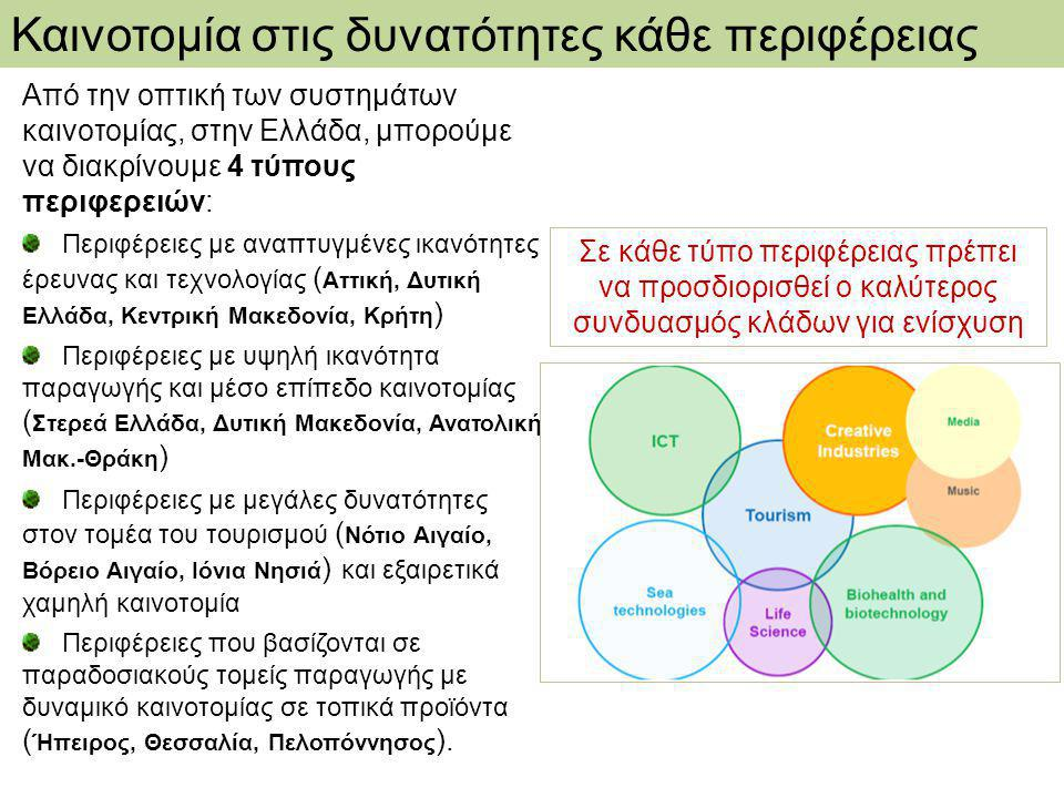 Καινοτομία στις δυνατότητες κάθε περιφέρειας Από την οπτική των συστημάτων καινοτομίας, στην Ελλάδα, μπορούμε να διακρίνουμε 4 τύπους περιφερειών: Περιφέρειες με αναπτυγμένες ικανότητες έρευνας και τεχνολογίας ( Αττική, Δυτική Ελλάδα, Κεντρική Μακεδονία, Κρήτη ) Περιφέρειες με υψηλή ικανότητα παραγωγής και μέσο επίπεδο καινοτομίας ( Στερεά Ελλάδα, Δυτική Μακεδονία, Ανατολική Μακ.-Θράκη ) Περιφέρειες με μεγάλες δυνατότητες στον τομέα του τουρισμού ( Νότιο Αιγαίο, Βόρειο Αιγαίο, Ιόνια Νησιά ) και εξαιρετικά χαμηλή καινοτομία Περιφέρειες που βασίζονται σε παραδοσιακούς τομείς παραγωγής με δυναμικό καινοτομίας σε τοπικά προϊόντα ( Ήπειρος, Θεσσαλία, Πελοπόννησος ).