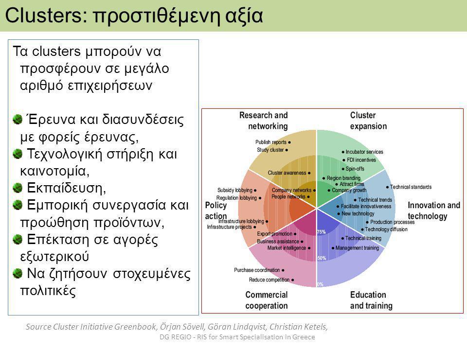 DG REGIO - RIS for Smart Specialisation in Greece Clusters: προστιθέμενη αξία Τα clusters μπορούν να προσφέρουν σε μεγάλο αριθμό επιχειρήσεων Έρευνα και διασυνδέσεις με φορείς έρευνας, Τεχνολογική στήριξη και καινοτομία, Εκπαίδευση, Εμπορική συνεργασία και προώθηση προϊόντων, Επέκταση σε αγορές εξωτερικού Να ζητήσουν στοχευμένες πολιτικές Source Cluster Initiative Greenbook, Örjan Sövell, Göran Lindqvist, Christian Ketels,