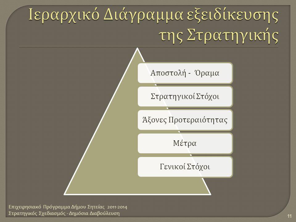 Α π οστολή - ΌραμαΣτρατηγικοί ΣτόχοιΆξονες Προτεραιότητας Μέτρα Γενικοί Στόχοι Επιχειρησιακό Πρόγραμμα Δήμου Σητείας 2011-2014 Στρατηγικός Σχεδιασμός