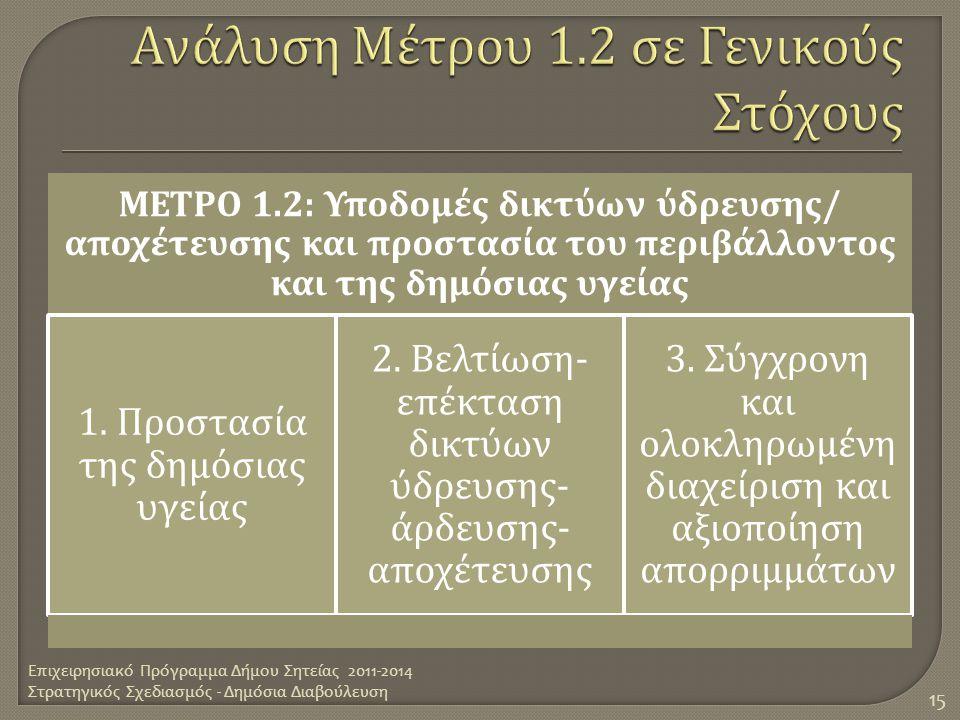 ΜΕΤΡΟ 1.2: Υ π οδομές δικτύων ύδρευσης / α π οχέτευσης και π ροστασία του π εριβάλλοντος και της δημόσιας υγείας 1. Προστασία της δημόσιας υγείας 2. Β
