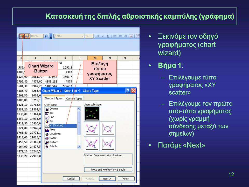 12 Κατασκευή της διπλής αθροιστικής καμπύλης (γράφημα) Chart Wizard Button Επιλογή τύπου γραφήματος XY Scatter •Ξεκινάμε τον οδηγό γραφήματος (chart wizard) •Βήμα 1: –Επιλέγουμε τύπο γραφήματος «XY scatter» –Επιλέγουμε τον πρώτο υπο-τύπο γραφήματος (χωρίς γραμμή σύνδεσης μεταξύ των σημείων) •Πατάμε «Next»