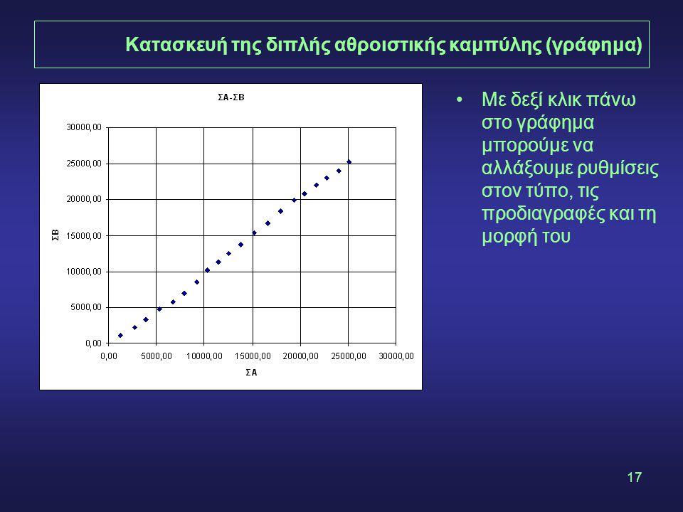 17 Κατασκευή της διπλής αθροιστικής καμπύλης (γράφημα) •Με δεξί κλικ πάνω στο γράφημα μπορούμε να αλλάξουμε ρυθμίσεις στον τύπο, τις προδιαγραφές και τη μορφή του