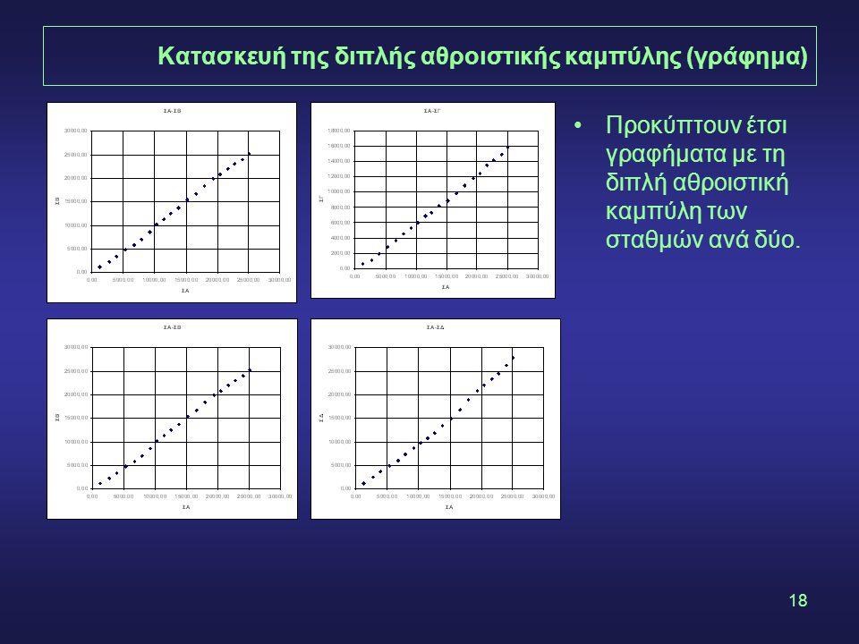 18 Κατασκευή της διπλής αθροιστικής καμπύλης (γράφημα) •Προκύπτουν έτσι γραφήματα με τη διπλή αθροιστική καμπύλη των σταθμών ανά δύο.