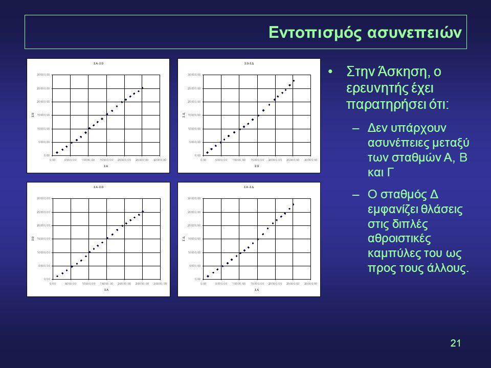 21 Εντοπισμός ασυνεπειών •Στην Άσκηση, ο ερευνητής έχει παρατηρήσει ότι: –Δεν υπάρχουν ασυνέπειες μεταξύ των σταθμών Α, Β και Γ –Ο σταθμός Δ εμφανίζει θλάσεις στις διπλές αθροιστικές καμπύλες του ως προς τους άλλους.