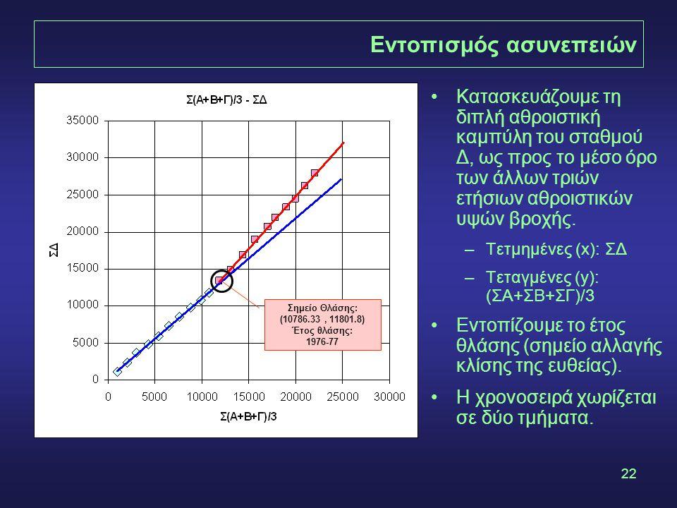22 Εντοπισμός ασυνεπειών Σημείο Θλάσης: (10786.33, 11801.8) Έτος θλάσης: 1976-77 •Κατασκευάζουμε τη διπλή αθροιστική καμπύλη του σταθμού Δ, ως προς το μέσο όρο των άλλων τριών ετήσιων αθροιστικών υψών βροχής.