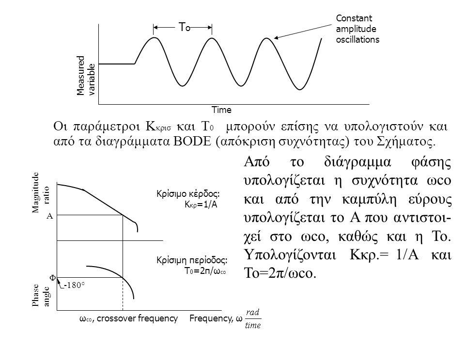 Οι παράμετροι Κ κρισ και Τ 0 μπορούν επίσης να υπολογιστούν και από τα διαγράμματα BODE (απόκριση συχνότητας) του Σχήματος. ToTo Time Measured variabl