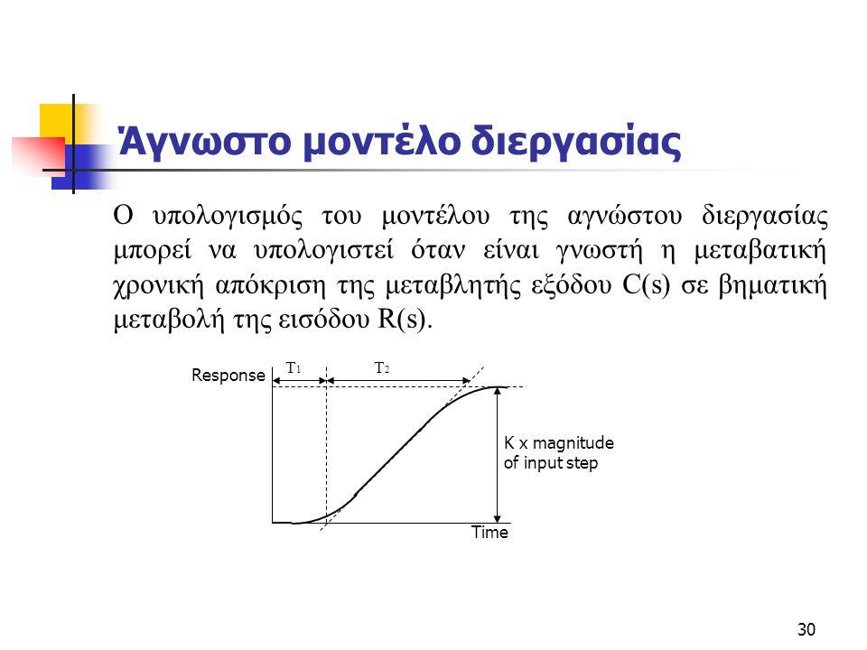 30 Άγνωστο μοντέλο διεργασίας O υπολογισμός του μοντέλου της αγνώστου διεργασίας μπορεί να υπολογιστεί όταν είναι γνωστή η μεταβατική χρονική απόκριση