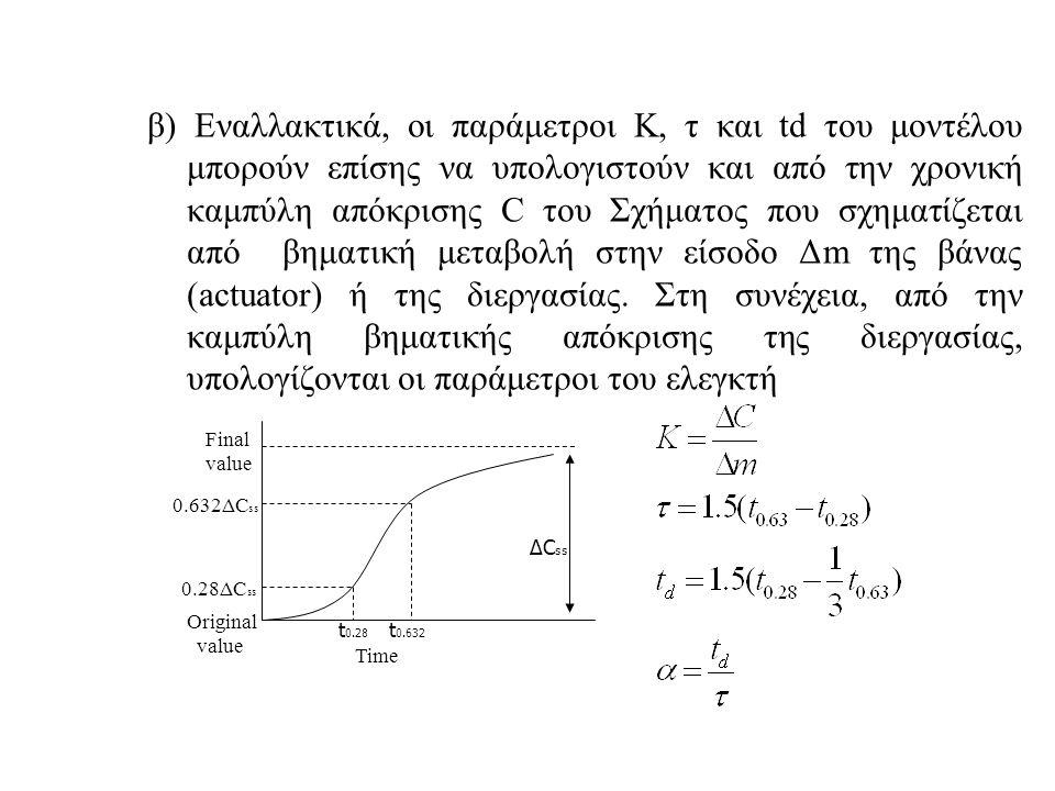 β) Εναλλακτικά, οι παράμετροι Κ, τ και td του μοντέλου μπορούν επίσης να υπολογιστούν και από την χρονική καμπύλη απόκρισης C του Σχήματος που σχηματί