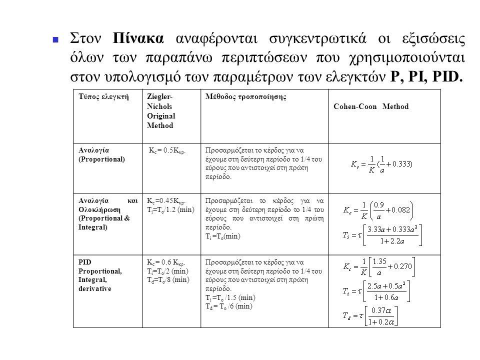  Στον Πίνακα αναφέρονται συγκεντρωτικά οι εξισώσεις όλων των παραπάνω περιπτώσεων που χρησιμοποιούνται στον υπολογισμό των παραμέτρων των ελεγκτών P,