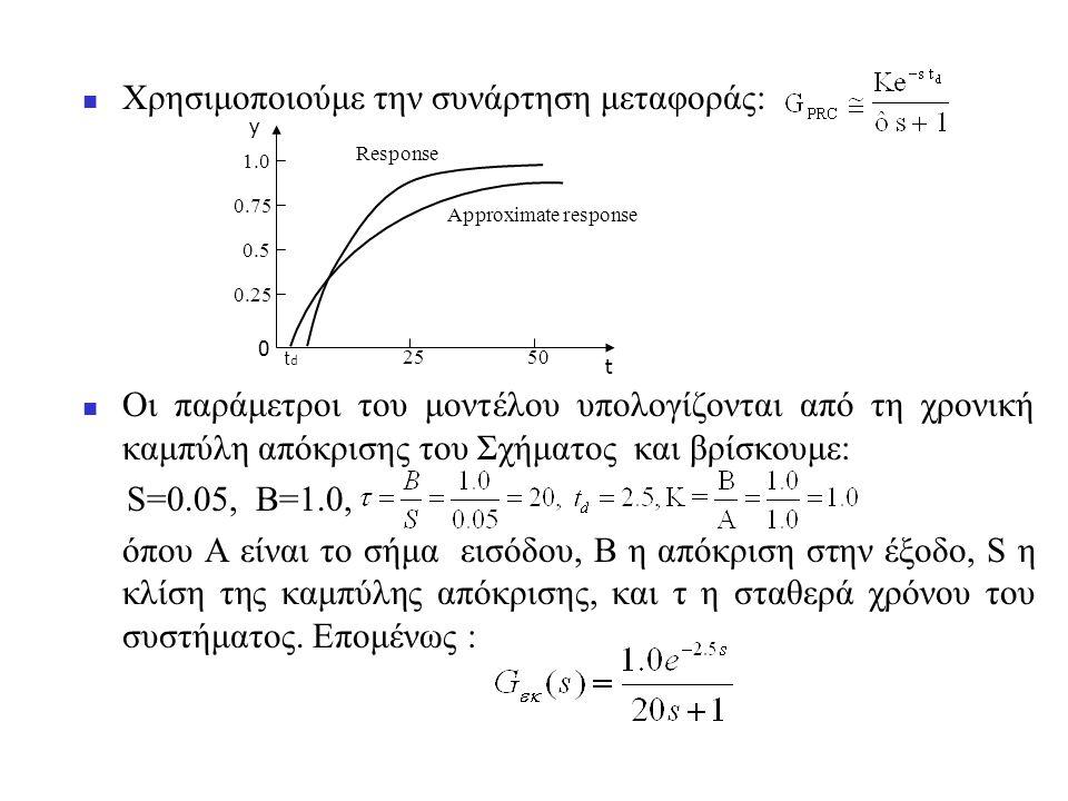  Χρησιμοποιούμε την συνάρτηση μεταφοράς:  Οι παράμετροι του μοντέλου υπολογίζονται από τη χρονική καμπύλη απόκρισης του Σχήματος και βρίσκουμε: S=0.