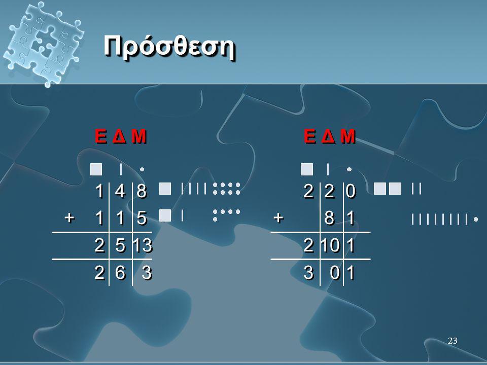 23 ΠρόσθεσηΠρόσθεση Ε Δ Μ 1 4 8 +1 1 5 2 5 13 2 6 3 Ε Δ Μ 1 4 8 +1 1 5 2 5 13 2 6 3 Ε Δ Μ 2 2 0 + 8 1 2 10 1 3 0 1