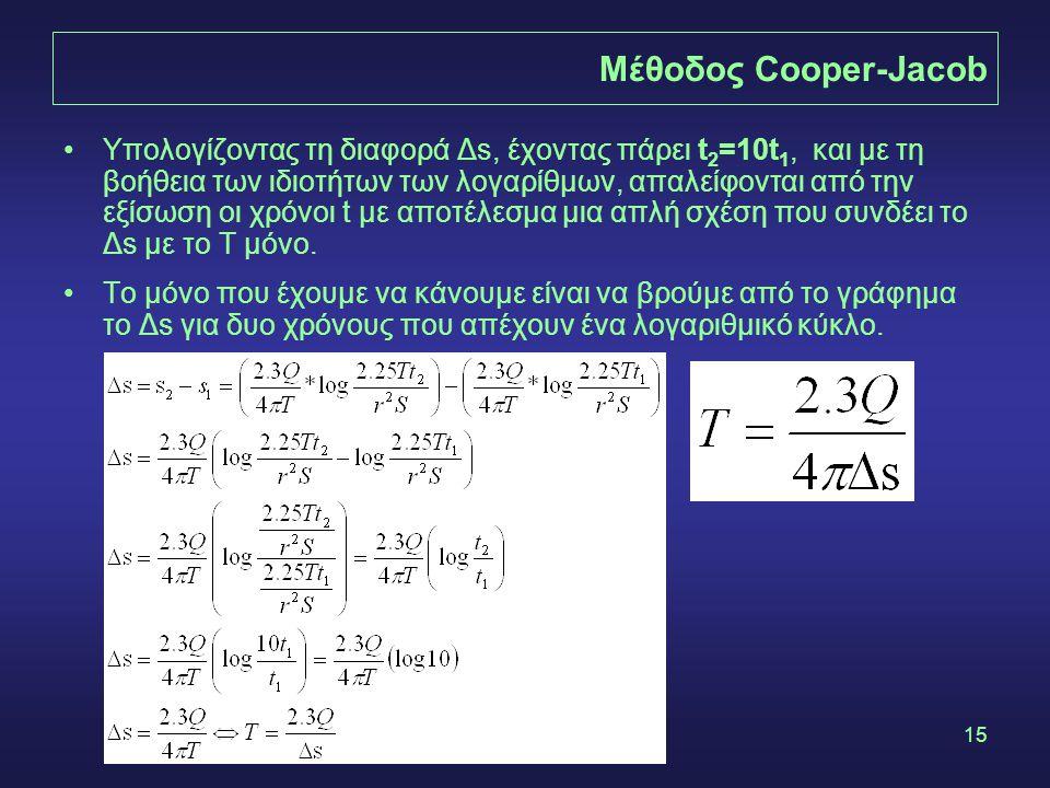 15 Μέθοδος Cooper-Jacob •Υπολογίζοντας τη διαφορά Δs, έχοντας πάρει t 2 =10t 1, και με τη βοήθεια των ιδιοτήτων των λογαρίθμων, απαλείφονται από την ε