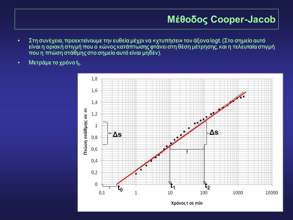 17 Μέθοδος Cooper-Jacob •Στη συνέχεια, προεκτείνουμε την ευθεία μέχρι να «χτυπήσει» τον άξονα logt. (Στο σημείο αυτό είναι η οριακή στιγμή που ο κώνος