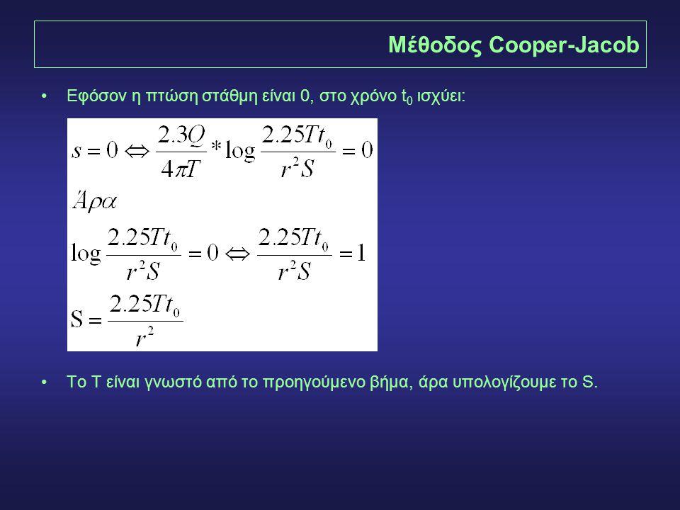 Μέθοδος Cooper-Jacob •Εφόσον η πτώση στάθμη είναι 0, στο χρόνο t 0 ισχύει: •To T είναι γνωστό από το προηγούμενο βήμα, άρα υπολογίζουμε το S.