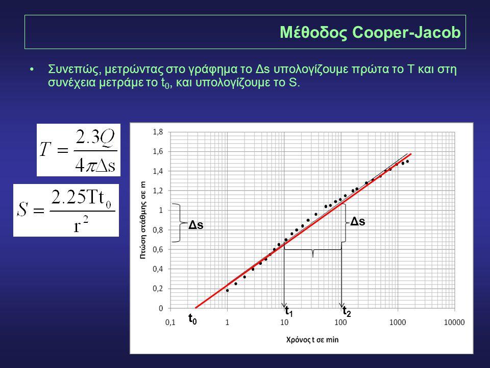 19 Μέθοδος Cooper-Jacob •Συνεπώς, μετρώντας στο γράφημα το Δs υπολογίζουμε πρώτα το Τ και στη συνέχεια μετράμε το t 0, και υπολογίζουμε το S. ΔsΔs ΔsΔ