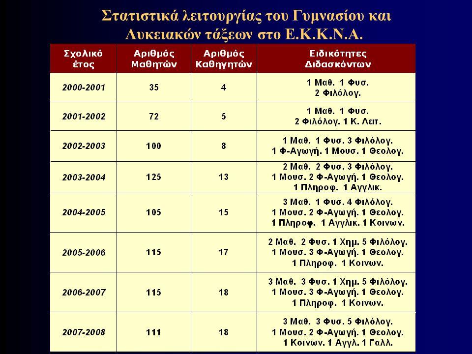 Στατιστικά λειτουργίας του Γυμνασίου και Λυκειακών τάξεων στο Ε.Κ.Κ.Ν.Α.