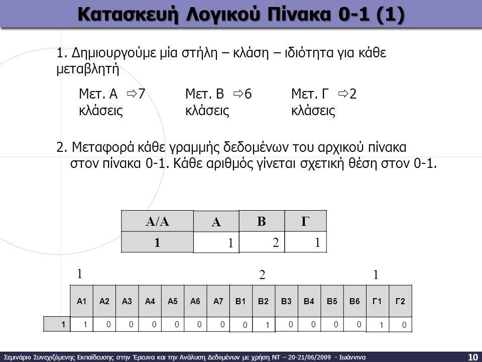 Κατασκευή Λογικού Πίνακα 0-1 (1) Α 1 1. Δημιουργούμε μία στήλη – κλάση – ιδιότητα για κάθε μεταβλητή Μετ. Α  7 κλάσεις 0000 A1A2A3A4A5A6A7B1B2B3B4B5B
