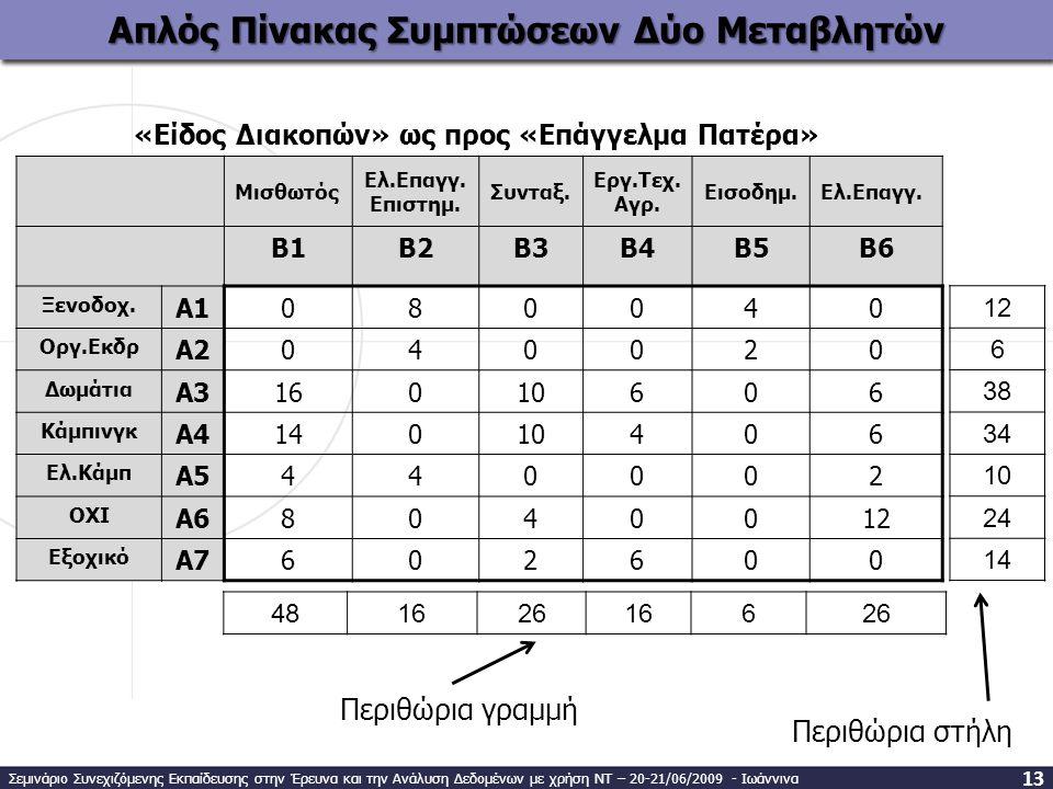 Απλός Πίνακας Συμπτώσεων Δύο Μεταβλητών 12 6 38 34 10 24 14 Μισθωτός Ελ.Επαγγ. Επιστημ. Συνταξ. Εργ.Τεχ. Αγρ. Εισοδημ.Ελ.Επαγγ. B1B1B2B2B3B3B4B4B5B5B6