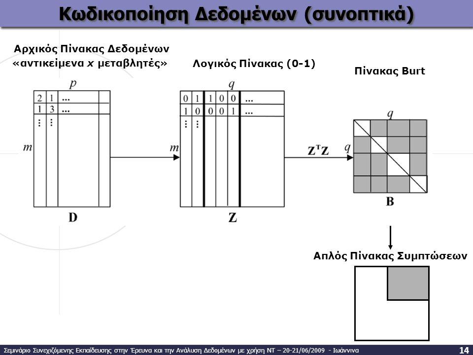 Κωδικοποίηση Δεδομένων (συνοπτικά) Αρχικός Πίνακας Δεδομένων Πίνακας Burt Λογικός Πίνακας (0-1) «αντικείμενα x μεταβλητές» Απλός Πίνακας Συμπτώσεων Σεμινάριο Συνεχιζόμενης Εκπαίδευσης στην Έρευνα και την Ανάλυση Δεδομένων με χρήση ΝΤ – 20-21/06/2009 - Ιωάννινα 1414