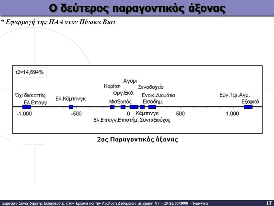 Ο δεύτερος παραγοντικός άξονας * Εφαρμογή της ΠΑΑ στον Πίνακα Burt Σεμινάριο Συνεχιζόμενης Εκπαίδευσης στην Έρευνα και την Ανάλυση Δεδομένων με χρήση ΝΤ – 20-21/06/2009 - Ιωάννινα 1717