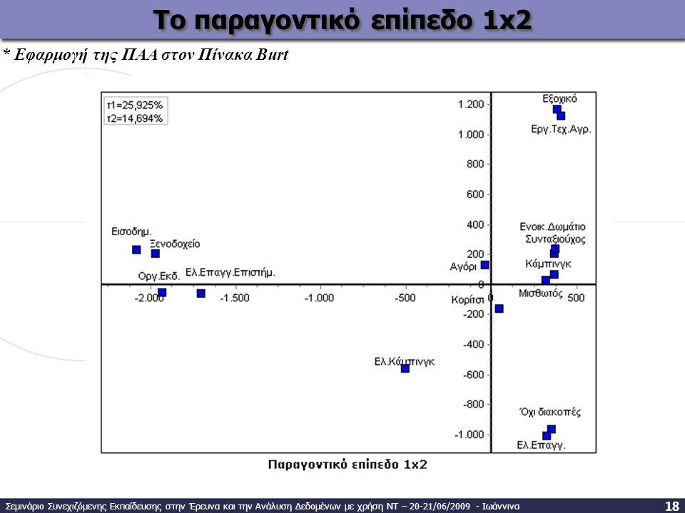 Το παραγοντικό επίπεδο 1x2 * Εφαρμογή της ΠΑΑ στον Πίνακα Burt Σεμινάριο Συνεχιζόμενης Εκπαίδευσης στην Έρευνα και την Ανάλυση Δεδομένων με χρήση ΝΤ – 20-21/06/2009 - Ιωάννινα 1818
