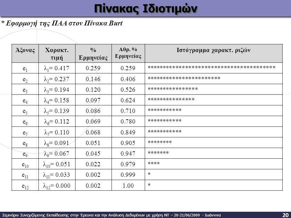 ΆξοναςΧαρακτ.τιμή % Ερμηνείας Αθρ. % Ερμηνείας Ιστόγραμμα χαρακτ.