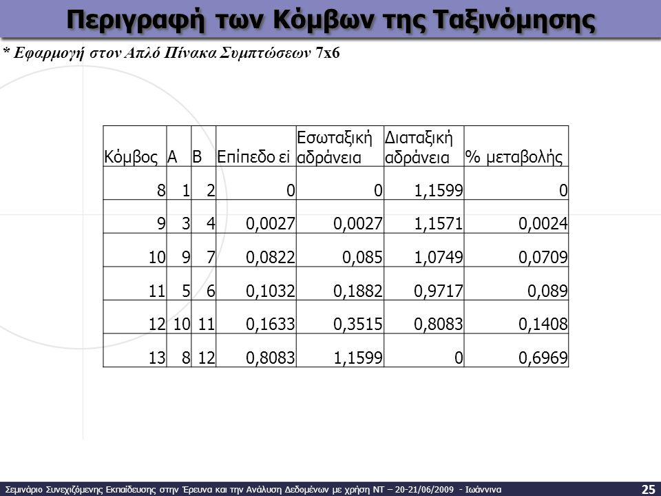 ΚόμβοςABΕπίπεδο εi Εσωταξική αδράνεια Διαταξική αδράνεια% μεταβολής 812001,15990 9340,0027 1,15710,0024 10970,08220,0851,07490,0709 11560,10320,18820,97170,089 1210110,16330,35150,80830,1408 138120,80831,159900,6969 Περιγραφή των Κόμβων της Ταξινόμησης * Εφαρμογή στον Απλό Πίνακα Συμπτώσεων 7x6 Σεμινάριο Συνεχιζόμενης Εκπαίδευσης στην Έρευνα και την Ανάλυση Δεδομένων με χρήση ΝΤ – 20-21/06/2009 - Ιωάννινα 25