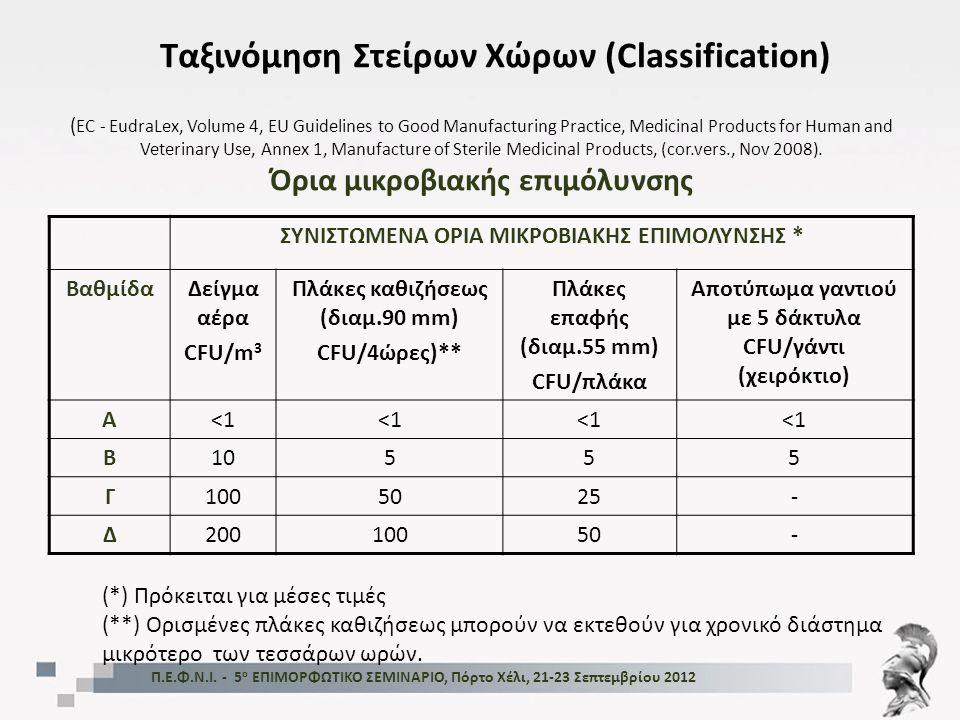 ΣΥΝΙΣΤΩΜΕΝΑ ΟΡΙΑ ΜΙΚΡΟΒΙΑΚΗΣ ΕΠΙΜΟΛΥΝΣΗΣ * ΒαθμίδαΔείγμα αέρα CFU/m 3 Πλάκες καθιζήσεως (διαμ.90 mm) CFU/4ώρες)** Πλάκες επαφής (διαμ.55 mm) CFU/πλάκα