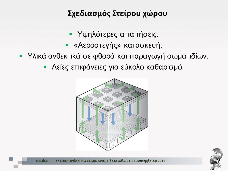  Υψηλότερες απαιτήσεις.  «Αεροστεγής» κατασκευή.  Υλικά ανθεκτικά σε φθορά και παραγωγή σωματιδίων.  Λείες επιφάνειες για εύκολο καθαρισμό. Π.Ε.Φ.