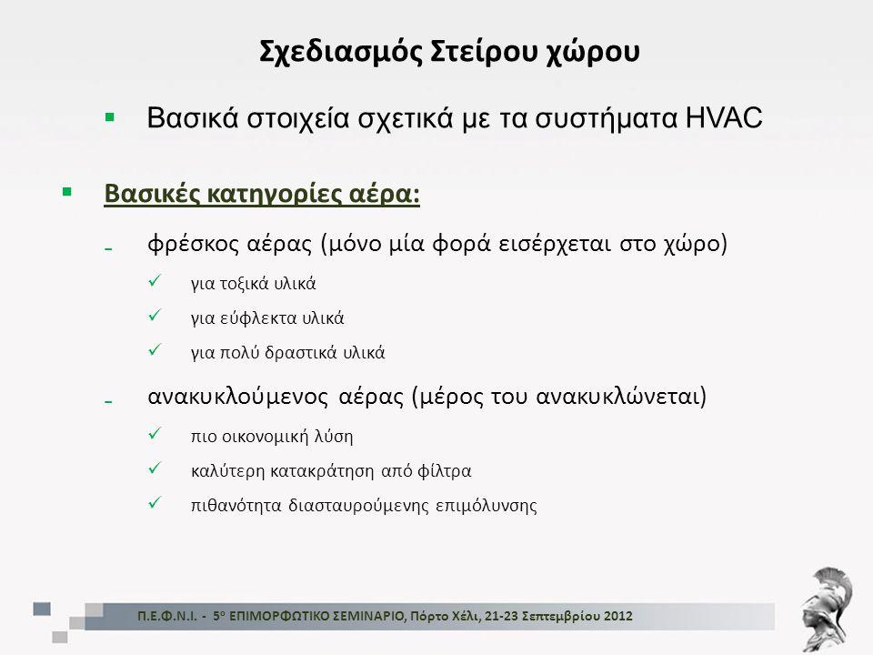 Π.Ε.Φ.Ν.Ι. - 5 ο ΕΠΙΜΟΡΦΩΤΙΚΟ ΣΕΜΙΝΑΡΙΟ, Πόρτο Χέλι, 21-23 Σεπτεμβρίου 2012 Σχεδιασμός Στείρου χώρου  Βασικά στοιχεία σχετικά με τα συστήματα HVAC 