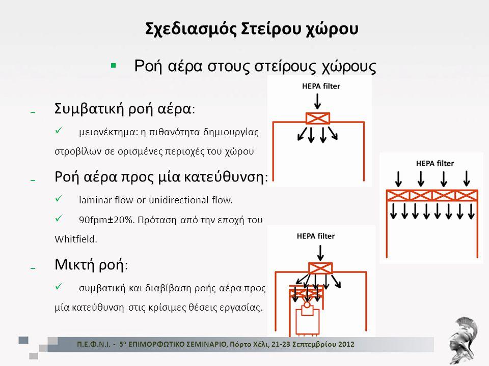 Π.Ε.Φ.Ν.Ι. - 5 ο ΕΠΙΜΟΡΦΩΤΙΚΟ ΣΕΜΙΝΑΡΙΟ, Πόρτο Χέλι, 21-23 Σεπτεμβρίου 2012 Σχεδιασμός Στείρου χώρου ₋Συμβατική ροή αέρα :  μειονέκτημα: η πιθανότητα