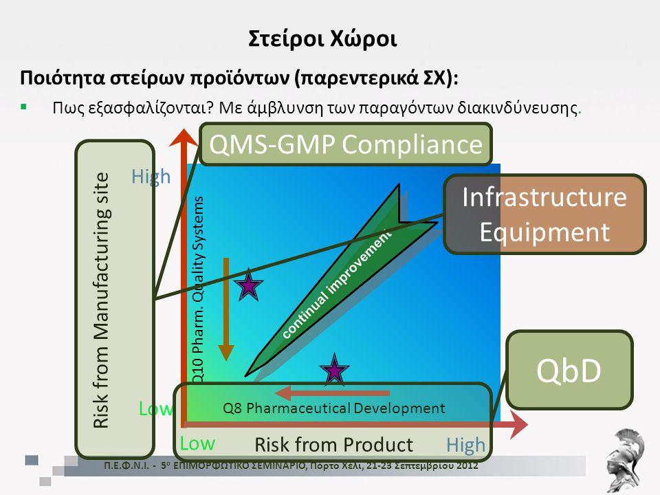  Κλάση Α (critical area): -Ενεργοβόρο και κοστοβόρο τμήμα – ελαχιστοποίηση έκτασης στα μέτρα του δυνατού -Ελαχιστοποίηση απόστασης σημείων διεκπεραίωσης κρίσιμων σταδίων από HEPA -Βέλτιστη ροή αέρα – ταχεία αποκατάσταση διαταραγμένων συνθηκών -Ελαχιστοποίηση απαιτούμενου προσωπικού Π.Ε.Φ.Ν.Ι.